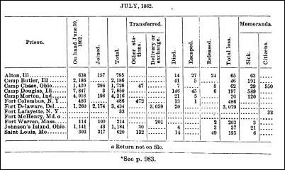 July 1862 Prison Returns